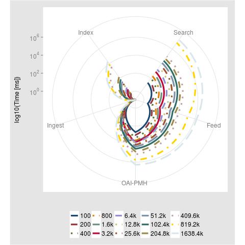ggplot2 Kiviat plot